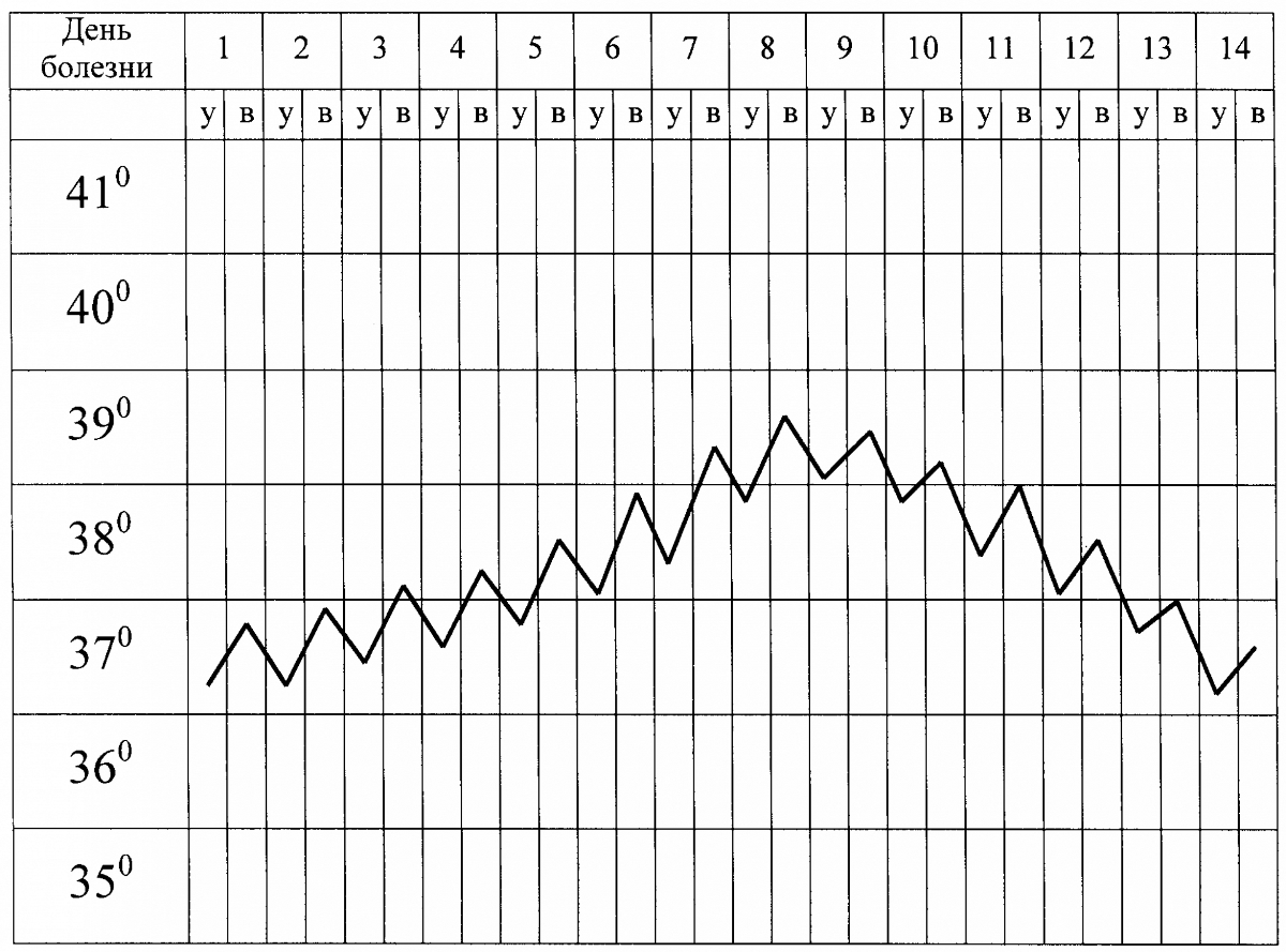 График темпиратуры при пиелонефрите