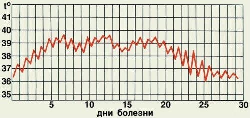Цикл температур